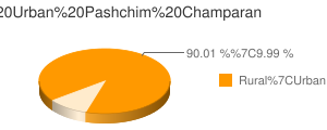 Pashchim Champaran census population